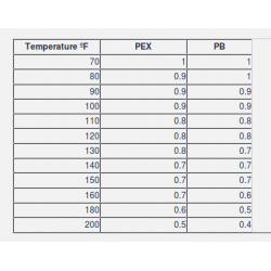 Strength Comparison of PEX vs. PB Pipes with Increased Temperatures