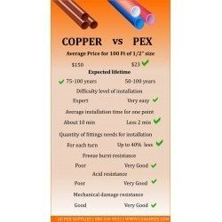 PEX vs Copper