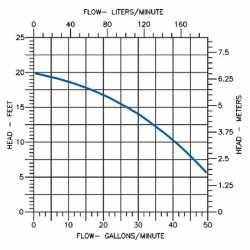 "Crawl Space Sump Pump Kit w/ 18"" x 22"" basin, 1/3HP Sump Pump, 25' cord, 24' Drain Hose & Check Valve, 115V"