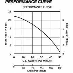 Manual Sump/Effluent Pump 50' cord, 1/3HP, 115V