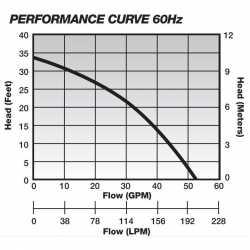 Manual Sump Pump, 25'' cord, 1/2 HP, 115V