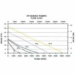 "Flex Pond/Waterfall Pump w/ 19ft. Cord, 115V, 1-1/2"" FNPT"