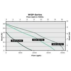 Pond/Waterfall Pump w/ 16' cord, 5/8HP, 115V