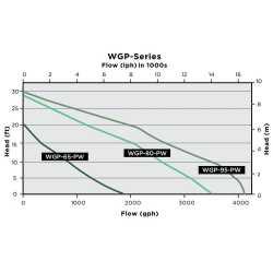 Pond/Waterfall Pump w/ 16' cord, 5/6HP, 115V