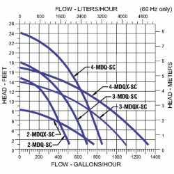 Aquarium Pump, 1/10HP, 115V
