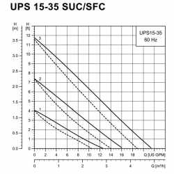 "UPS15-35SUC 3-Speed Stainless Steel Circulator Pump w/ IFC, 1-1/4"" Union, 1/6 HP, 115V"
