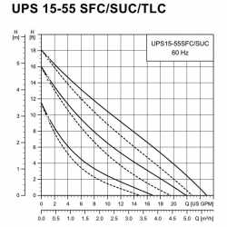 "UPS15-55SUC 3-Speed Stainless Steel Circulator Pump w/ IFC, 1-1/4"" Union, 1/8 HP, 115V"