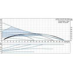 Alpha2 15-55FR Variable Speed Circulator Pump w/ IFC, 1/16 HP, 115V