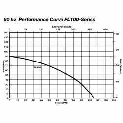 Manual Effluent Pump, 1HP, 25' cord, 440/480V, 3-Phase