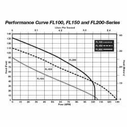 Manual Effluent Pump, 2HP, 25' cord, 440/480V, 3-Phase