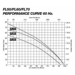 Automatic Effluent Pump, 1/2HP, 25' cord, 208/240V