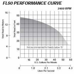 Manual Effluent Pump, 1/2HP, 10' cord, 208/240V