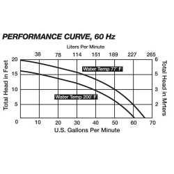 Manual High Temperature Sump Pump (200F), 25' cord, 4/10HP, 115V