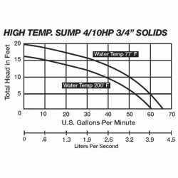 Manual High Temperature Sump Pump (200F), 10' cord, 4/10HP, 115V
