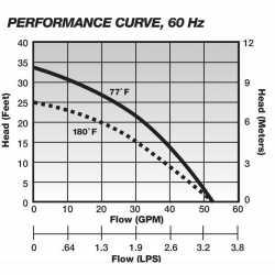 Manual High Temperature Sump Pump (180F), 10' cord, 1/2HP, 115V