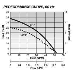 Automatic High Temperature Submersible Sump Pump, 1/2HP, 115V, 25' cord, Aluminum