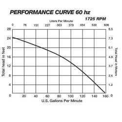 Manual Sewage Pump, 1/2HP, 10' cord, 208/230V