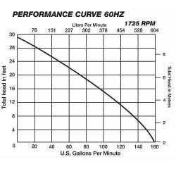 Manual Sewage Pump, 3/4HP, 25' cord, 115V