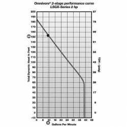 """Liberty Pumps LSGX202M-C 2 HP Manual Grinder Pump, 208V ~ 240V, 35"""" cord"""