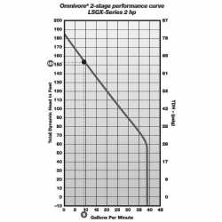 Manual Omnivore X2 Grinder Pump, 2HP, 25' cord, 208/230V