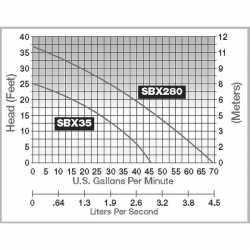 SumpBox System w/ 1/3HP Sump Pump, 41 gal Basin, 115V