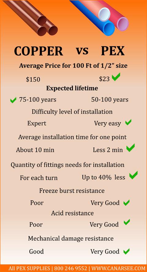 pex vs copper comparison chart